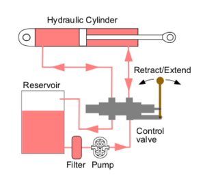 Hydraulic machinery - A simple open center hydraulic circuit.