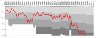 IFK Eskilstuna - A chart showing the progress of IFK Eskilstuna through the swedish football league system. The different shades of gray represent league divisions.