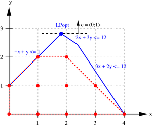 Feasible region - A problem with five linear constraints (in blue, including the non-negativity constraints). In the absence of integer constraints the feasible set is the entire region bounded by blue, but with integer constraints it is the set of red dots.