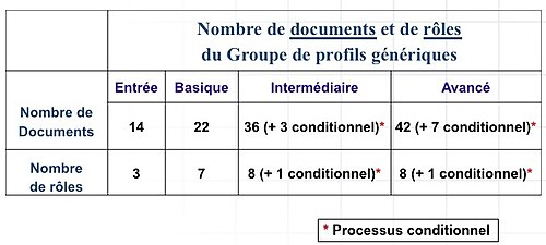 ISO 29110 Documents-roles.jpg