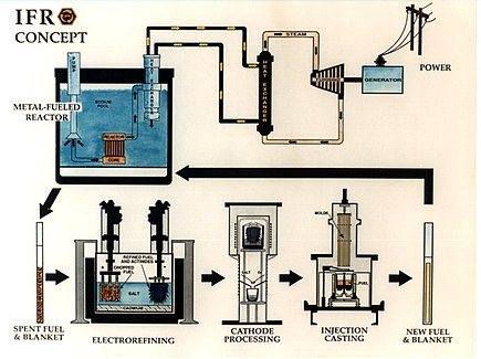 The most developed, though commercially unfielded, alternative reprocessing method, is Pyroprocessing, suggested as part of the depicted metallic-fueled, Integral fast reactor (IFR) a sodium fast reactor concept of the 1990s. After the spent fuel is dissolved in molten salt, all of the recyclable actinides, consisting largely of plutonium and uranium though with important minor constituents, are extracted using electrorefining/electrowinning. The resulting mixture keeps the plutonium at all times in an unseparated gamma and alpha emitting actinide form, that is also mildly self-protecting in theft scenarios. Ifr concept.jpg