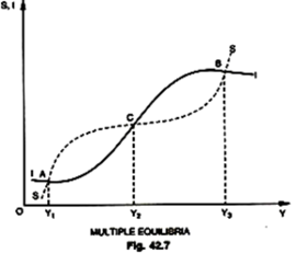 Non Linear I And S Functions Lead To Multiple Shifting Equilibria