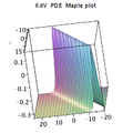 Kdv pde Maple plot2.png