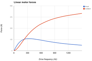 Electrodynamic suspension - Levitation and thrust force curves of a linear motor