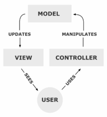 Model View Controller Process