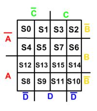 Configuração do mapa de Karnaugh