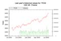 Market Data Index FCHI on 20050726 202626 UTC.png