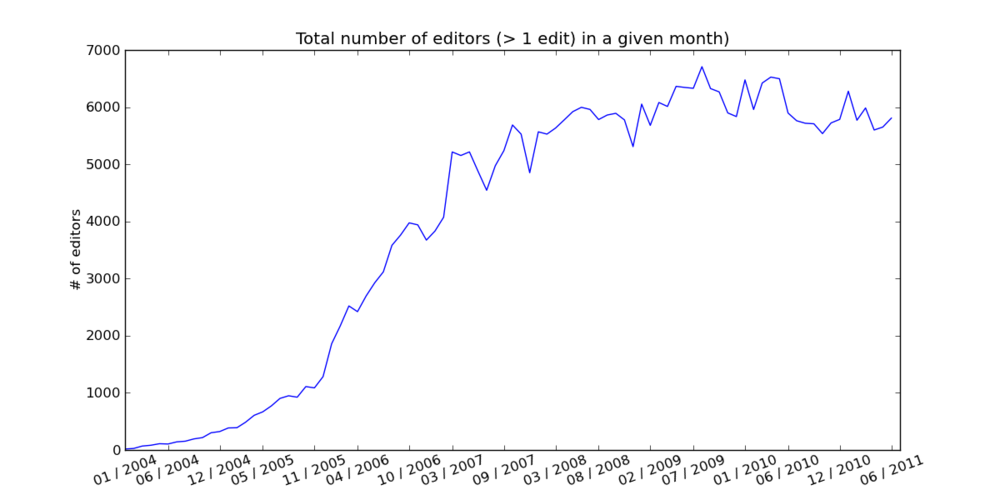 More1 editors Total number of editors.png