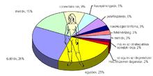 petefészekrák epidemiológia