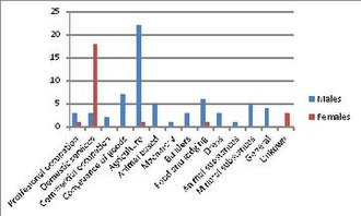East Langton - Male and Female Occupations of East Langton Civil Parish, Leicestershire as reported by the Census of Population in 1881