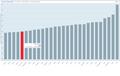 Příjmová nerovnost - graf.png