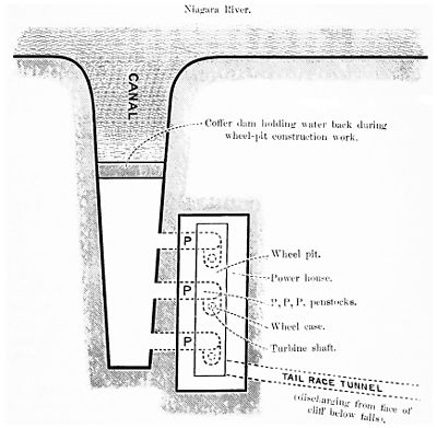 PSM V45 D643 River canal wheel pit and tail race tunnel.jpg