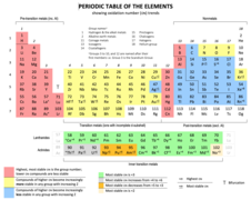 Periodic table of oxidation number trends.png