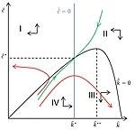 Модель Рамсея — Касса — Купманса, фазовая плоскость