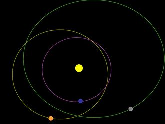 58534 Logos - Orbit of Logos (grey object) compared with Pluto (orange) and Neptune (blue)