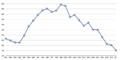 Polizeiliche Kriminalstatistik für gefährliche und schwere Körperverletzung (erfasste Fälle mit Schusswaffengebrauch).png