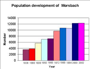 Morsbach - Image: Population morsbach