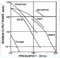 Potencia y frecuencia girotron.png