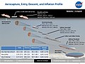 Proposed NASA HAVOC Missions to Venus2.jpg