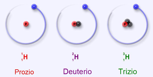 Laboratorio di chimica in casa la struttura degli atomi wikibooks