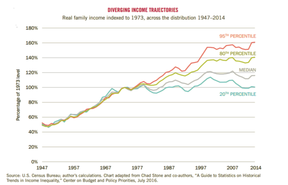 Real family income indexed to 1973, across the distribution 1947-2014[444]