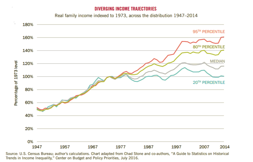Real family income indexed to 1973, across the distribution 1947-2014
