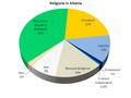 Religione in Albania (italiano).png