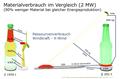 Ressourcenverbrauch X-Wind im Vergleich mit konv Wind 01.png