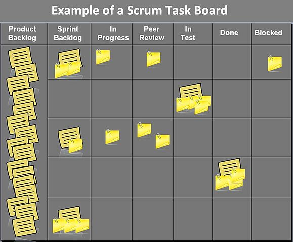 Example of a Scrum Task Board