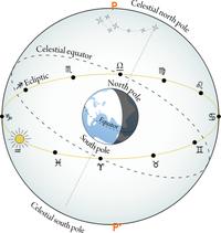 Signes du zodiaque par date