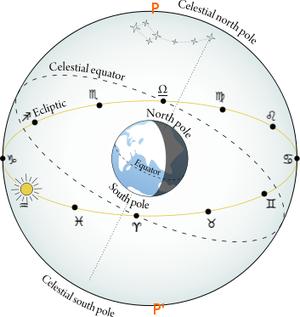 Astrological sign - Image: Sign cusps