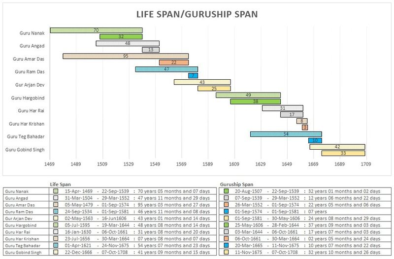 Graph showing life spans and guruship spans of Sikh gurus