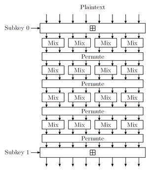 Skein (hash function) - Image: Skein permutation