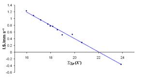Polarity I Electronegativity Quiz  Softschoolscom