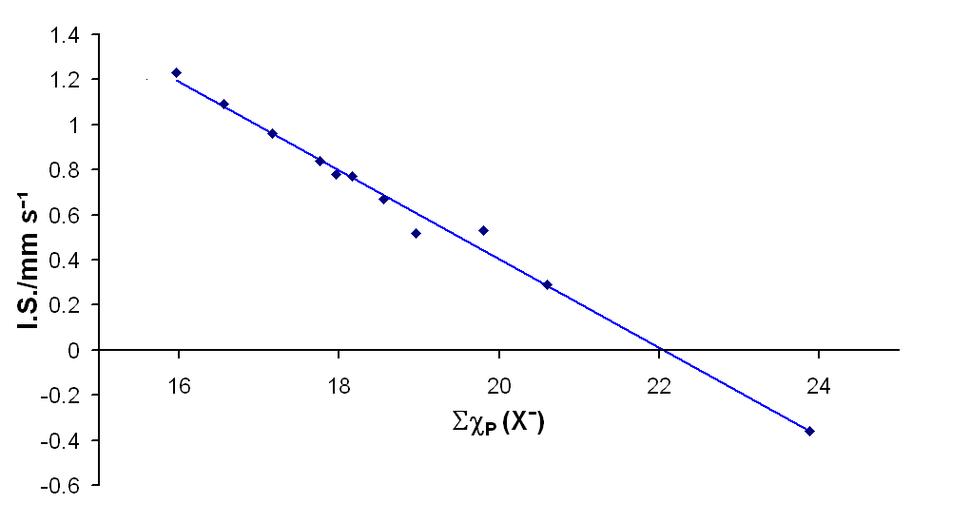 Sn-119 isomer shifts in hexahalostannates