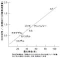 Super oxide dismutase activity and life span ja.png