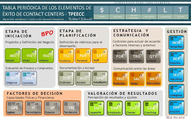 filetabla periodica elementos de exito de contac centers tpeecc espaolpdf - Tabla Periodica De Los Elementos Pdf Wikipedia