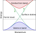 Topological insulator band structure.svg