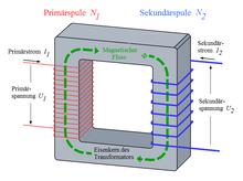 Physikalische Grundlagen von Transformatoren – Wikibooks, Sammlung ...