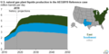 U.S. natural gas plant liquids production by region in the Annual Energy Outlook 2019 Reference case, 2010 through 2018 and projected to 2050 (33062599678).png