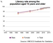 UNESCO Institute for Statistics Literacy Rate Qatar population plus 15 1985-2015