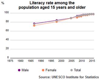 Education in Qatar - UNESCO Institute for Statistics Literacy Rate Qatar population plus 15 1985-2015