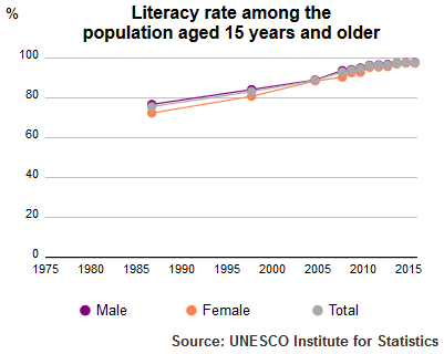 UNESCO Institute for Statistics Literacy Rate Qatar population plus 15 1985-2015