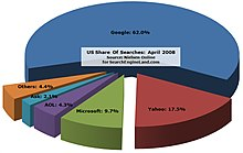 US Share of Searches.jpg