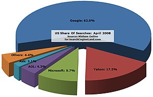 Web content services to boost your search engine rankings