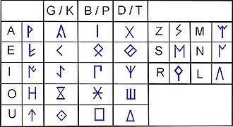 Celtiberian script - An eastern Celtiberian signary