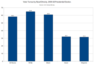 Opinion poll - Voter Turnout by Race-Ethnicity, 2008 US Presidential Election