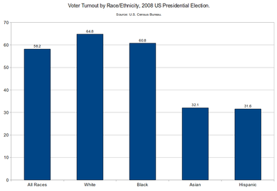 Voter Turnout In The 2008 US Presidential Election By Race Ethnicity