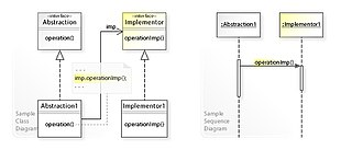 Bridge pattern - Image: W3s Design Bridge Design Pattern UML