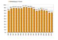 Wahlbeteiligung Bundestagswahlen Deutschland.png